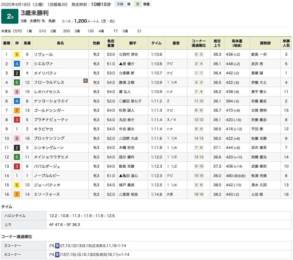 リヴェール(オルフェーヴル産駒)が初勝利