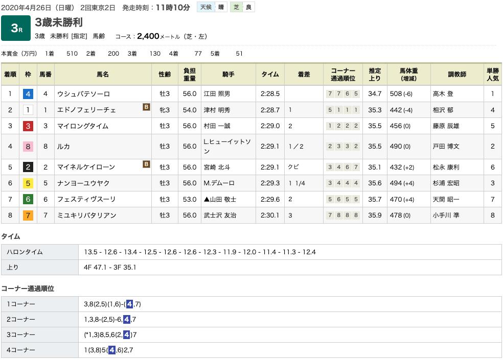 ウシュバテソーロ(オルフェーヴル産駒)が差し切って初勝利