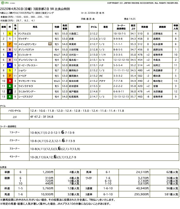 ドンアルゴス(ドリームジャーニー産駒)が直線鮮やかに抜け出し、久しぶりの勝利