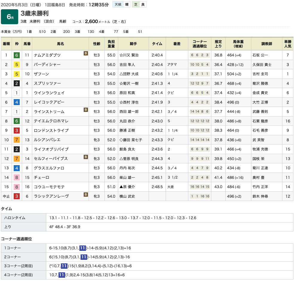 ナムアミダブツ(オルフェーヴル産駒)がしぶとさ見せて初勝利