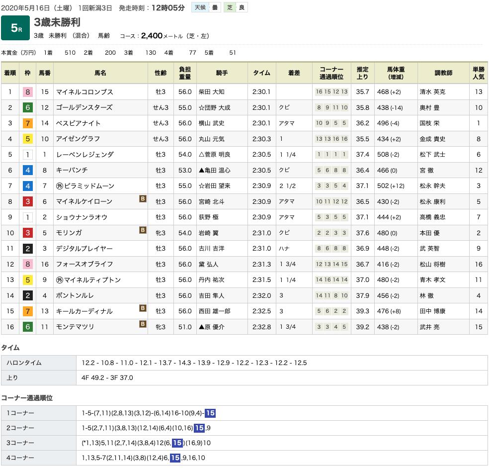 ゴールドシップっ仔2騎、マイネルコロンブスとコスモジェミラが相次いで未勝利を脱出