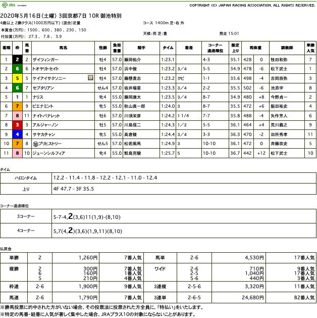 ザイツィンガー(ドリームジャーニー産駒)がゴール前差し切り3勝目