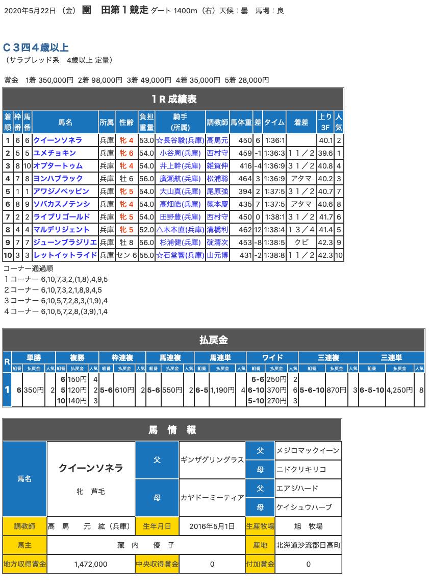 ギンザグリングラス産駒、クイーンソネラが2勝目。ギンザグリングラスは産駒3勝目を手にする