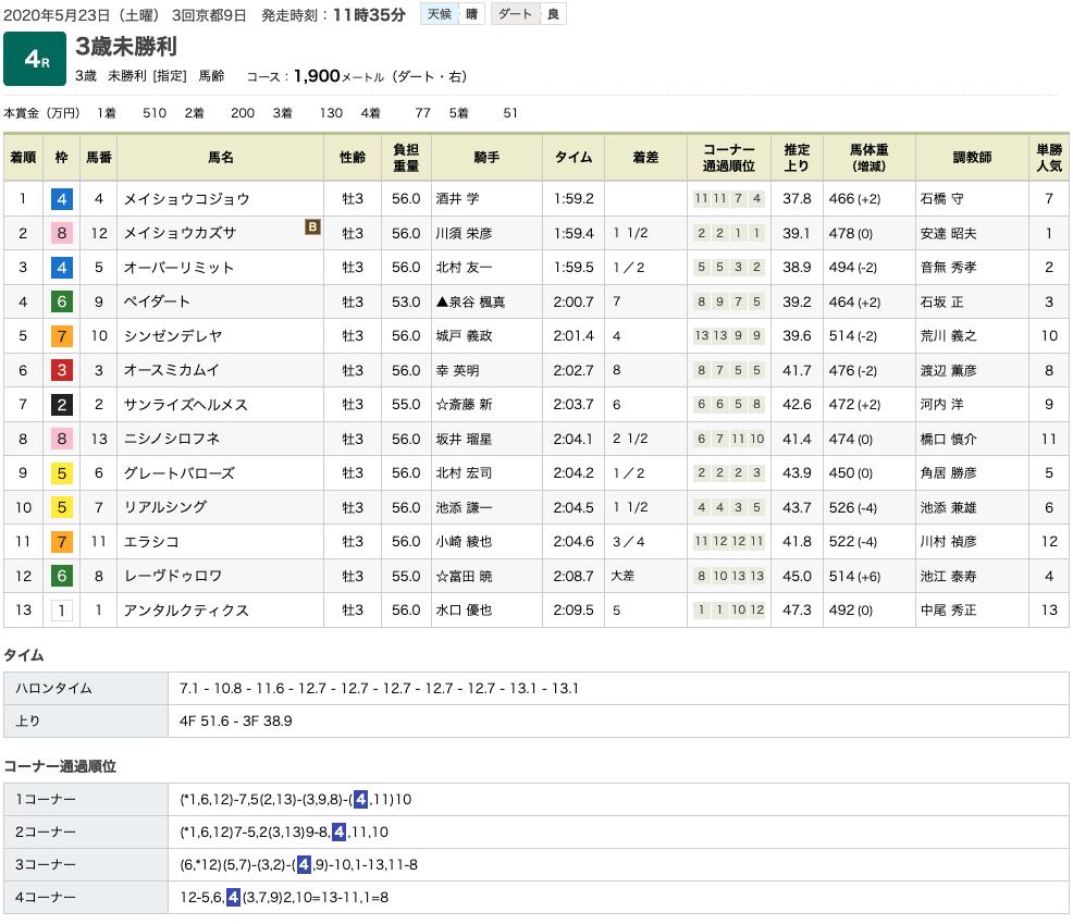 メイショウコジョウ(オルフェーヴル産駒)が初勝利