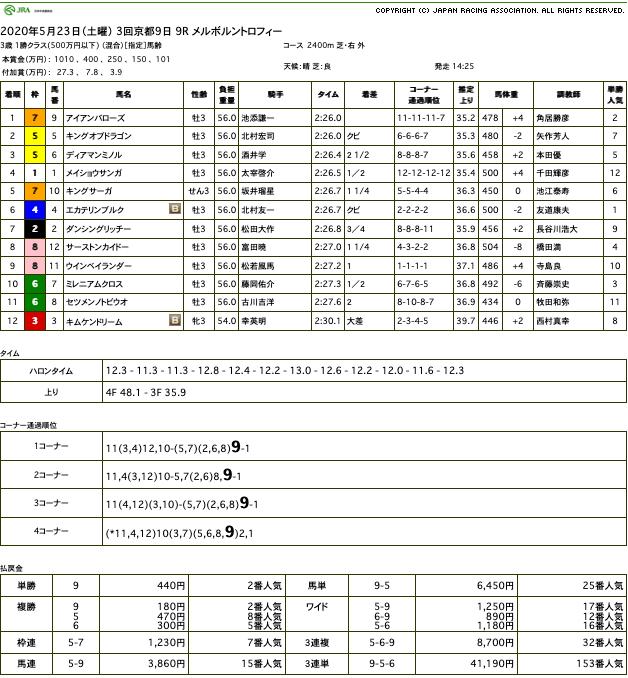 アイアンバローズ(オルフェーヴル産駒)が直線力強く脚を伸ばして2勝目