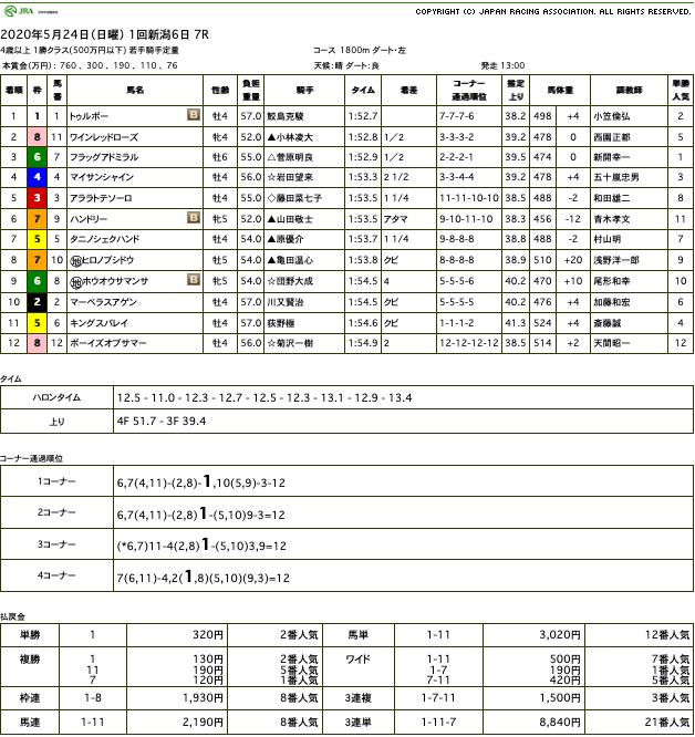 トゥルボー(オルフェーヴル産駒)が久々の勝利で2勝目