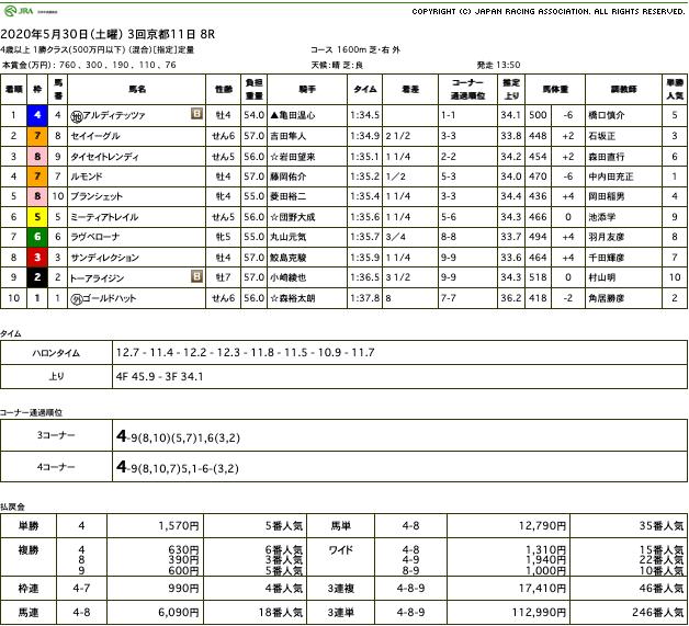 アルディテッツァ(オルフェーヴル産駒)が逃げ切って中央初勝利