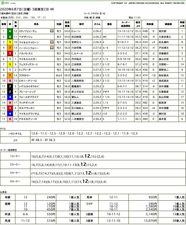 エドノフェリーチェ(ゴールドシップ産駒)がゴール直前に差し切って初勝利