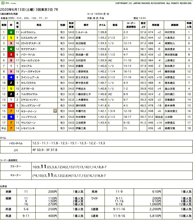 レッドラルジュ(オルフェーヴル産駒)が不良馬場を力強く駆け抜け初勝利