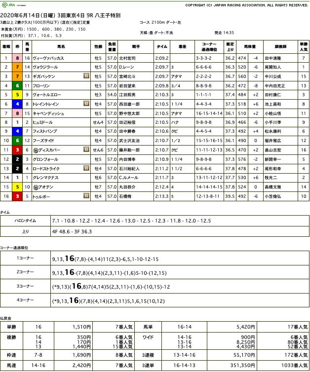 ヴィーヴァバッカス(ドリームジャーニー産駒)が完勝で3勝目