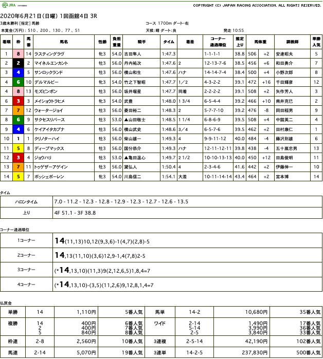 ラスティングラヴ(オルフェーヴル産駒)が積極的な競馬で後続封じて初勝利