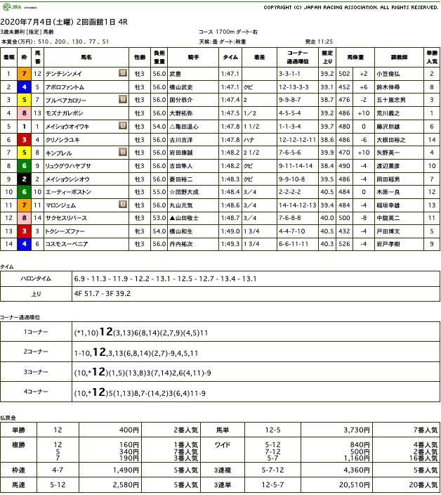 テンチシンメイ(オルフェーヴル産駒)が初勝利