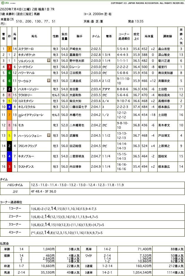 ステラドーロ(オルフェーヴル産駒)が直線抜け出し初勝利