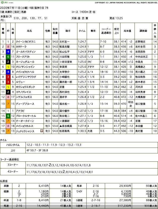 クイーンカピオラニ(オルフェーヴル産駒)が人気薄での大激走で初勝利