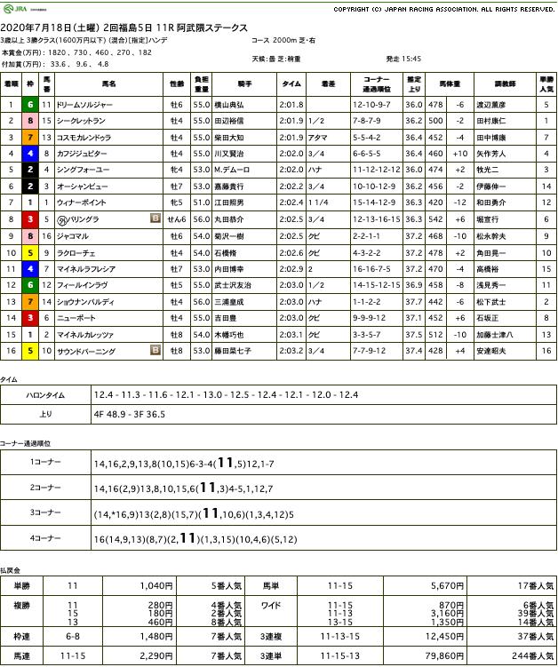 ドリームソルジャー(ドリームジャーニー産駒)が横山典弘による神の導きによって4勝目