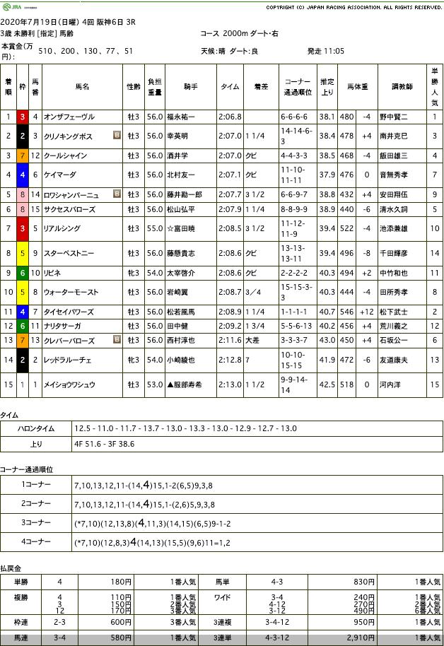オンザフェーヴル(オルフェーヴル産駒)が善戦に終止符を打ち未勝利を脱出