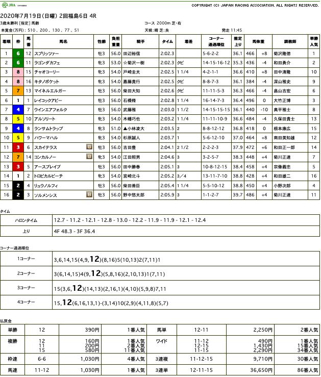 スプリッツァー(ゴールドシップ産駒)が競り合い制して初勝利