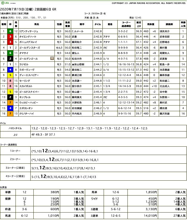リアンティサージュ(オルフェーヴル産駒)が長期休養明けを物ともせずに初勝利