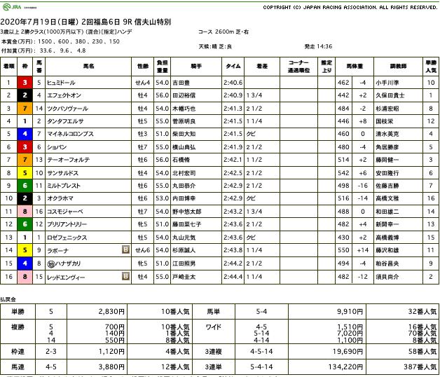 ヒュミドール(オルフェーヴル産駒)が直線弾けて3勝目
