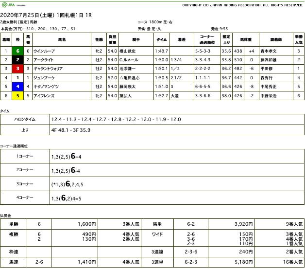 ウインルーア(ゴールドシップ産駒)がデビュー2戦目で変わり身見せて初勝利