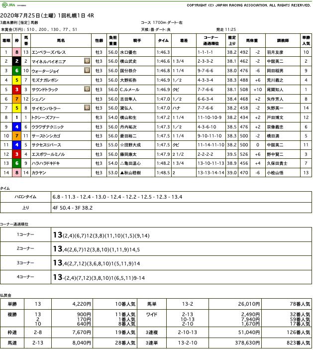 エンペラーズパレスが勝利し、タイセイレジェンドは待望の産駒JRA 初勝利