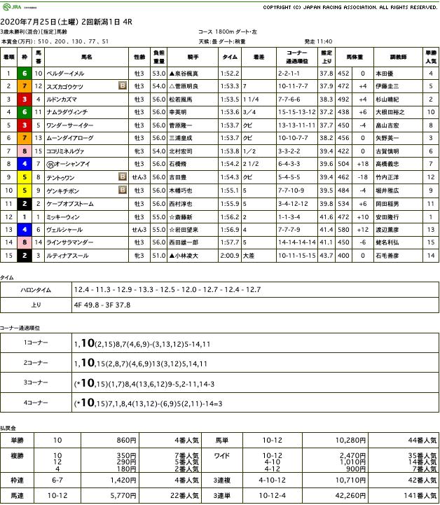 ベルダーイメル(オルフェーヴル産駒)が圧勝で初勝利