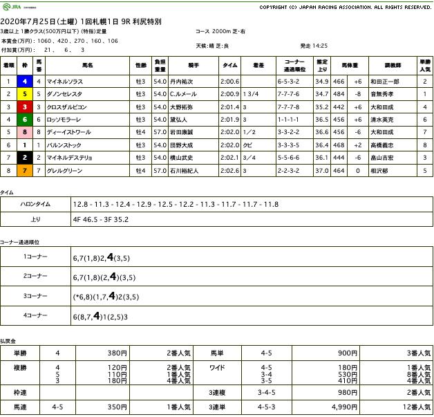 マイネルソラス(ゴールドシップ産駒)が直線楽に抜け出し2勝目