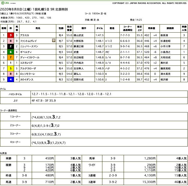 アラスカ(オルフェーヴル産駒)が放馬からの圧勝で2勝目