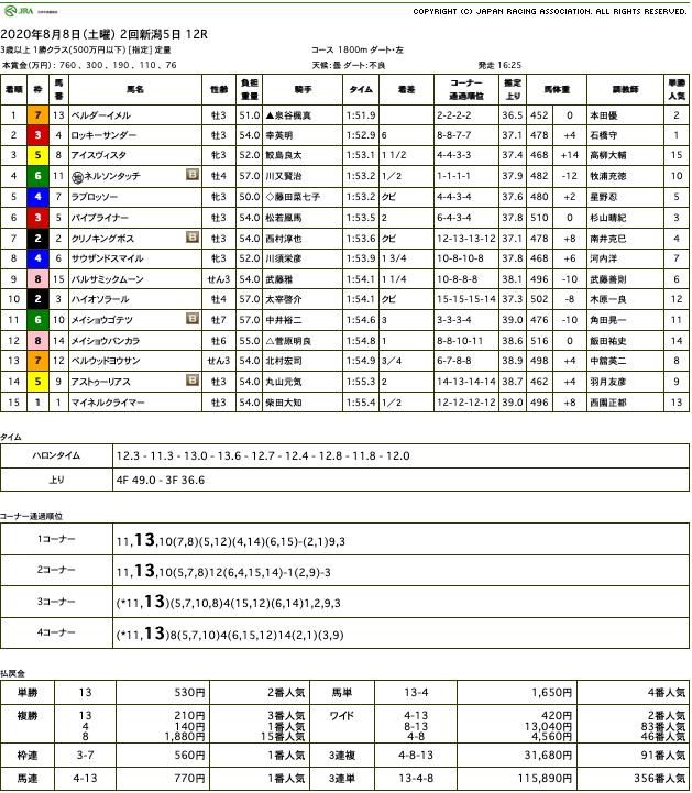 ベルダーイメル(オルフェーヴル産駒)が再度の楽勝で2連勝