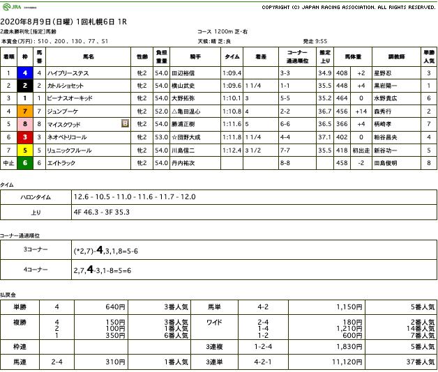 ハイプリーステス(メジロマックイーン ひ孫世代、母キモンクイーン)が初勝利