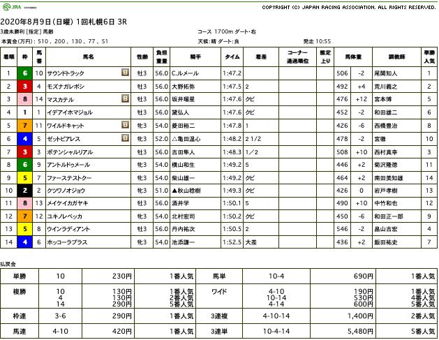 サウンドトラック(オルフェーヴル産駒)がゴール前抜け出し初勝利