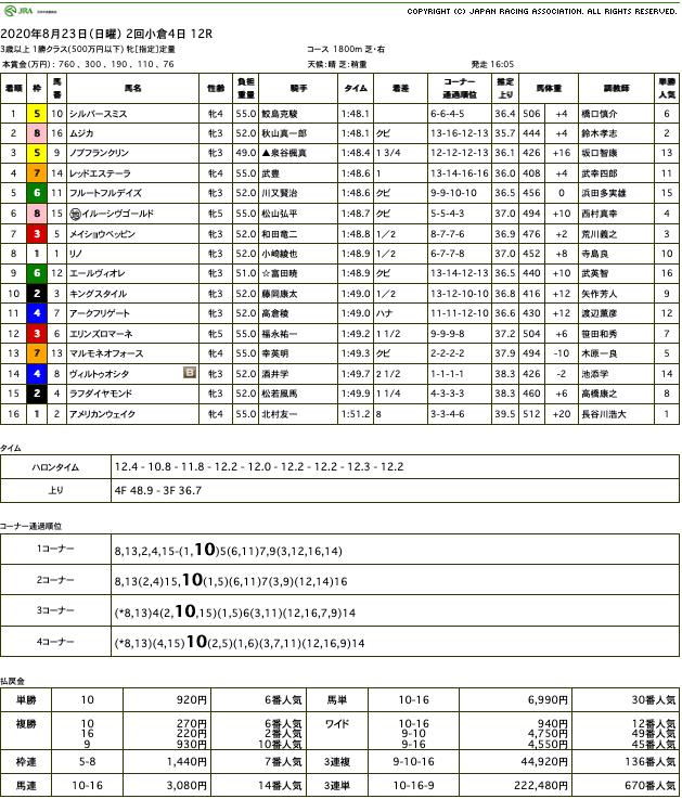 シルバースミス(オルフェーヴル産駒)が狭いところを抜け出し2勝目
