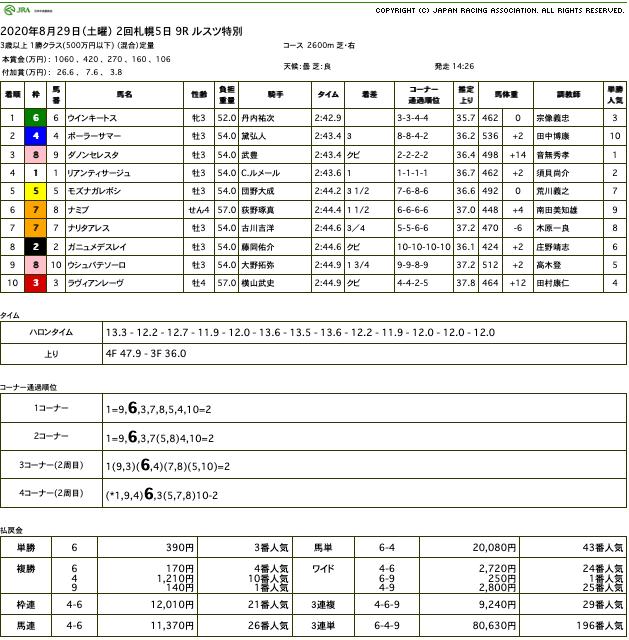 ウインキートス(ゴールドシップ産駒)が連闘の長距離戦も何のその、圧勝で2勝目