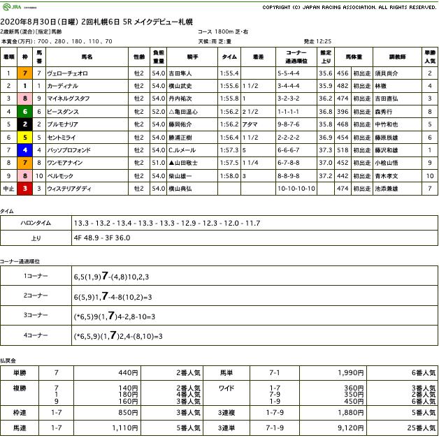 ヴェローチェオロ(ゴールドシップ産駒)が金髪揺らして悠々と新馬勝ち