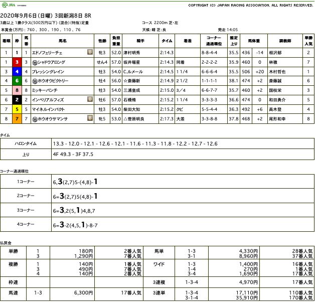 エドノフェリーチェ(ゴールドシップ産駒)が、直線外から猛然と追い込み同着優勝で2勝目