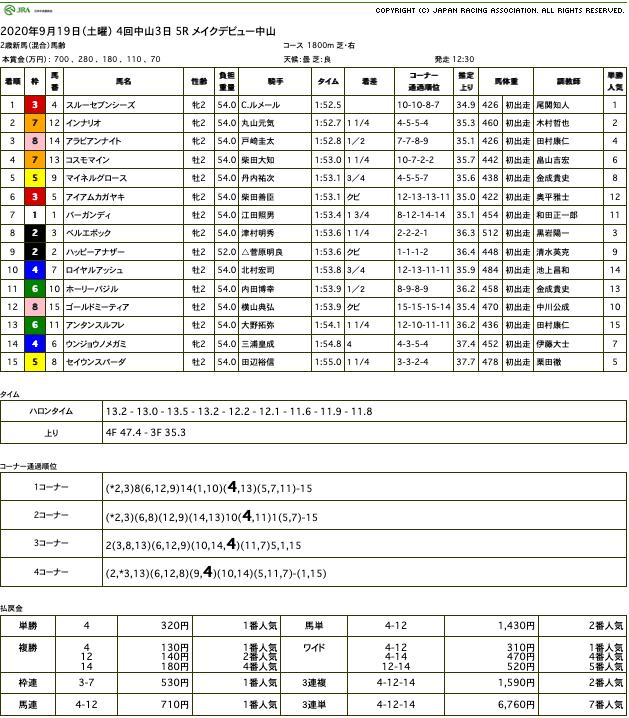 スルーセブンシーズ(ドリームジャーニー産駒)が素質の高さ見せて新馬勝ち