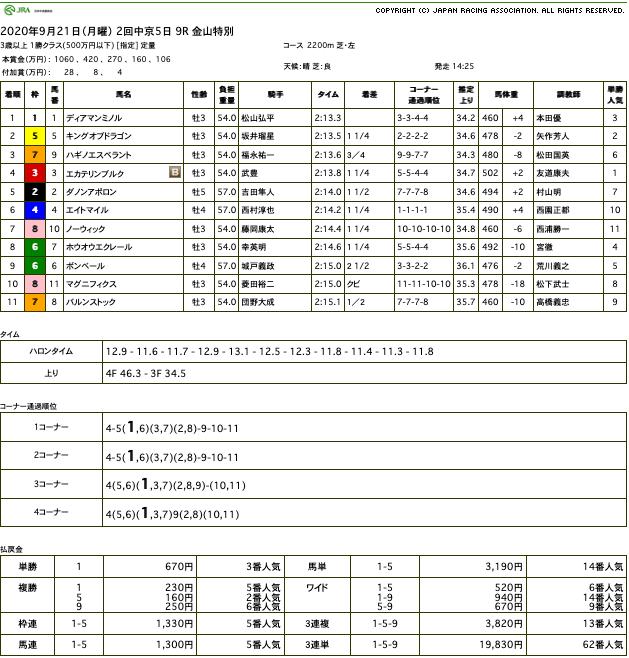 ディアマンミノル(オルフェーヴル産駒)が狭いところを抜け出し2勝目