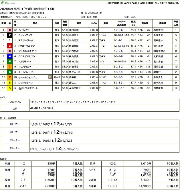 ヘイルメリー(オルフェーヴル産駒)が休み明けを物ともせず、格の違いを見せつけデビュー2連勝