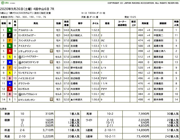 アコルドエール(オルフェーヴル産駒)が軽快にゴール板駆け抜け2勝目
