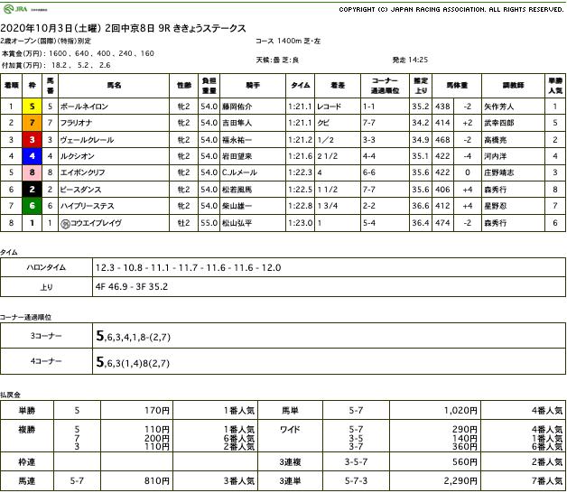 ポールネイロン(オルフェーヴル産駒)の進撃は止まらず。レコードで逃げ切ってデビュー2連勝