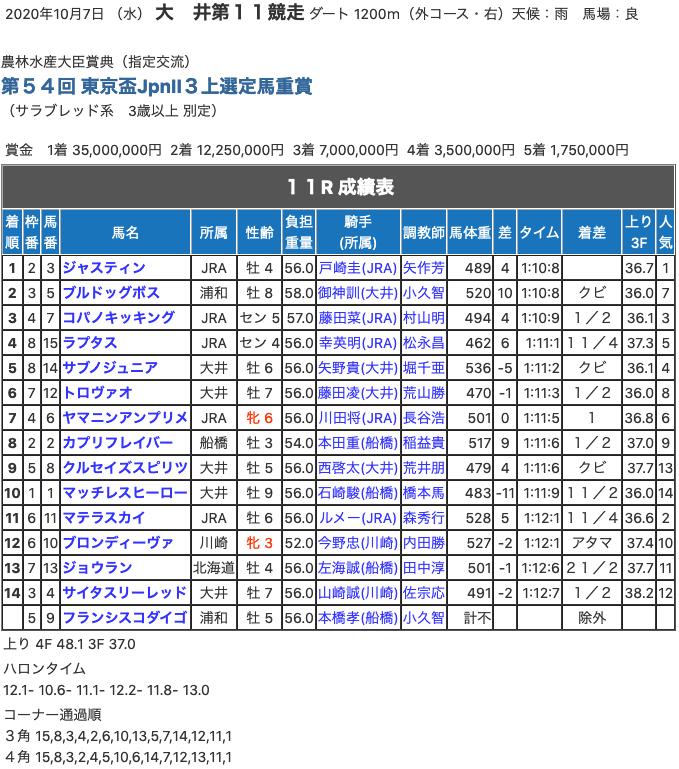 ジャスティン(オルフェーヴル産駒)が東京盃制覇。さぁJBC でGI 獲りへ!