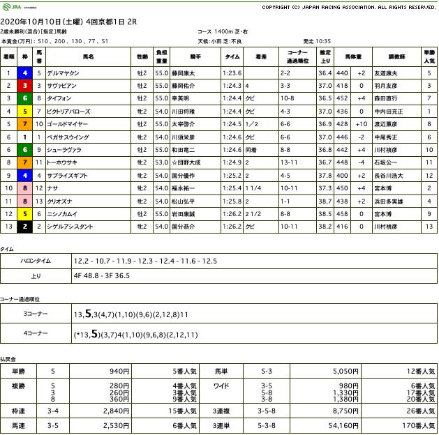デルマヤクシ(オルフェーヴル産駒)が圧勝で初勝利