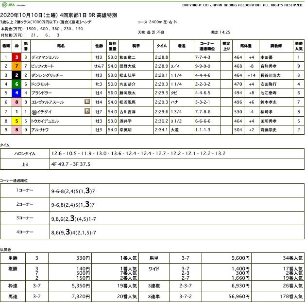 ディアマンミノル(オルフェーヴル産駒)が連勝で3勝目