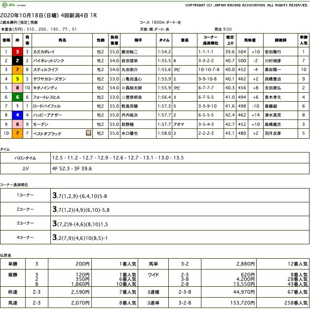 カズカポレイ(メジロマックイーン ひ孫世代、母プリティカポレイ)が圧勝で初勝利