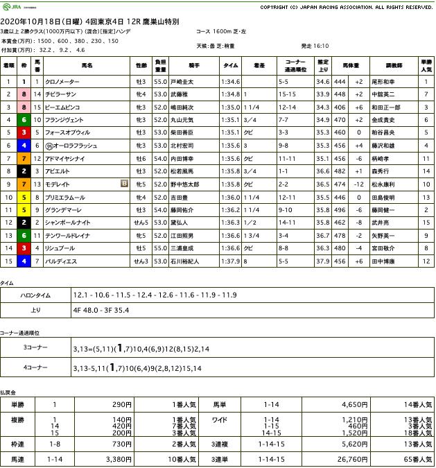 クロノメーター(ゴールドシップ産駒)が直線を鋭く切り裂き3勝目