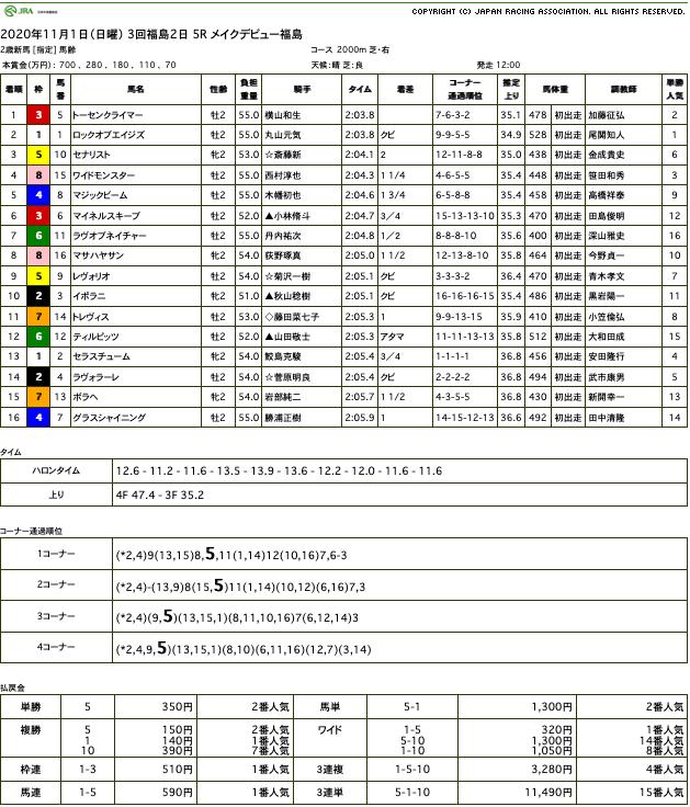 トーセンクライマー(ゴールドシップ産駒)が勝負根性見せて新馬勝ち