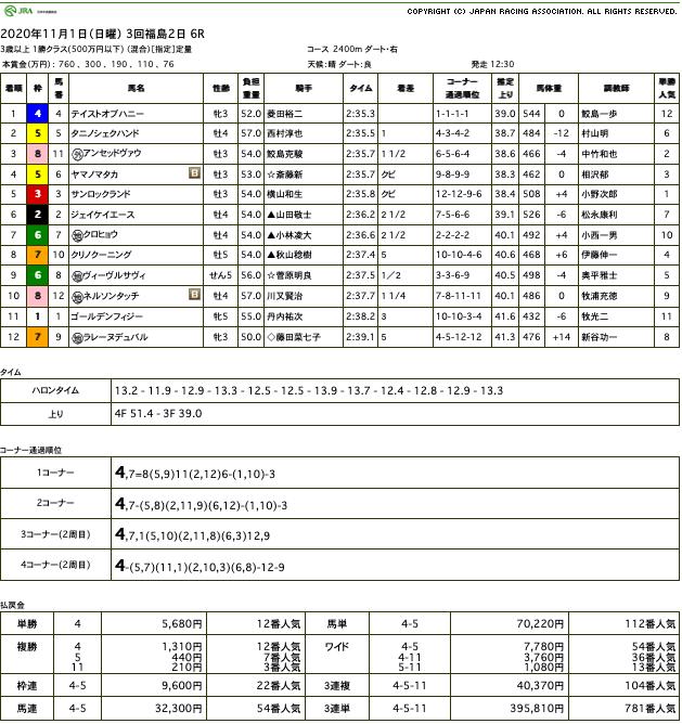 テイストオブハニー(オルフェーヴル産駒)がレース序盤からの捲り一発で逃げ切り2勝目