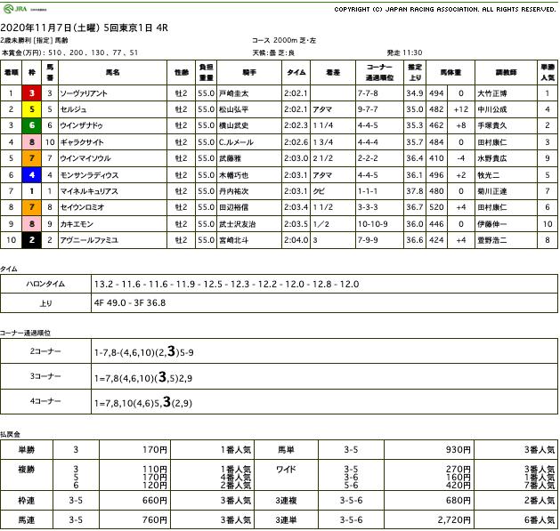 ソーヴァリアント(オルフェーヴル産駒)がゴール前抜け出し初勝利