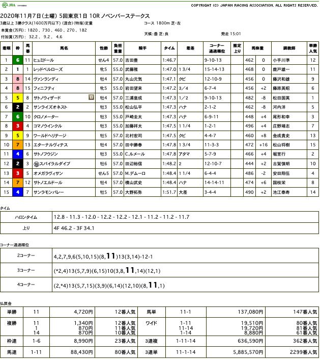 ヒュミドール(オルフェーヴル産駒)が直線突き抜け4勝目