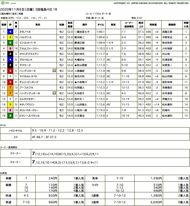 タガノペカ(オルフェーヴル産駒)が逃げ切って初勝利